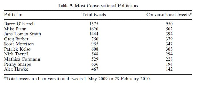 Table 5: Most Conversational Politicians on Twitter