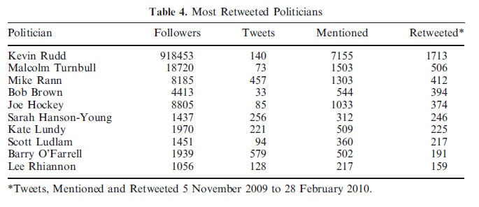 Table 4: Most Retweeted Politicians on Twitter