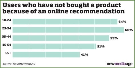 Online Recommendation - New Media Age