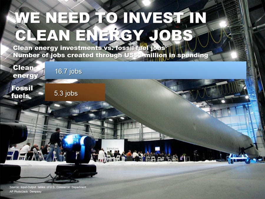 Investment in clean energy jobs three times more effective than oil and gas
