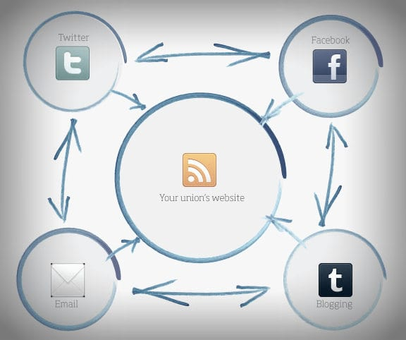 Interaction between your social media networks and website