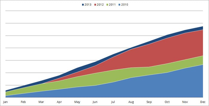 Cumulative blog traffic for 2013 - Alex White