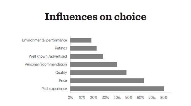 Influence on Choice