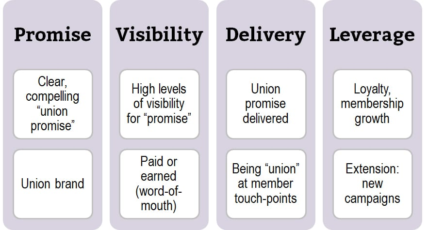 Union marketing model - Busting the marketing myths for unions