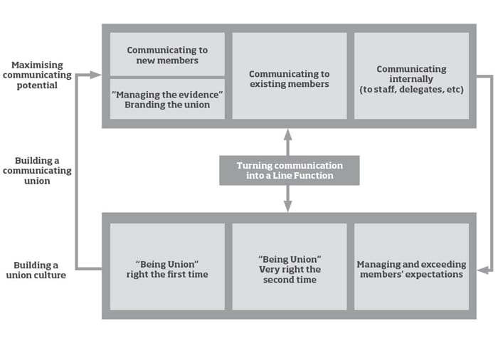 Integrated framework for union communications