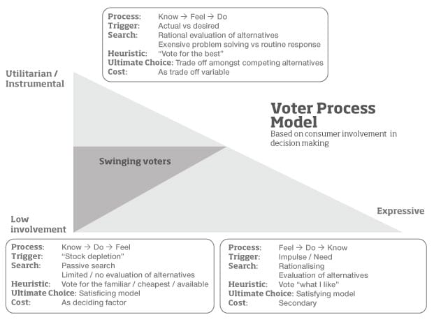 Voter decision making process