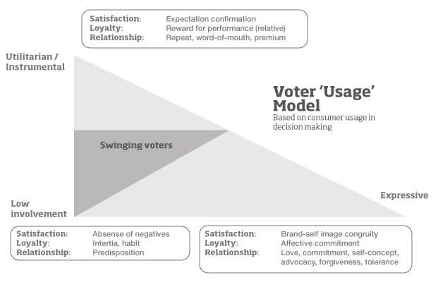 "Voter ""policy"" usage model"