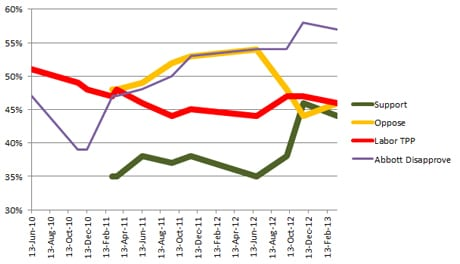 Australian polling of the carbon price support, Labor's two-party preferred rating and Tony Abbott's dissatisfaction rating