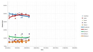 Polling primary vote with trend - 03 June 2014 - AlexWhite.org