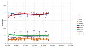 Opinion polling - primary votes - 21 July 2014 - AlexWhite.org