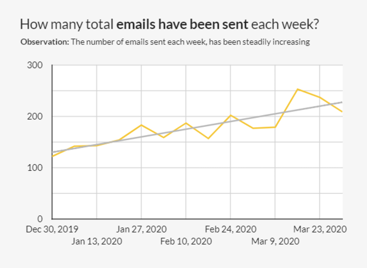 How many total emails have been sent per week during coronavirus