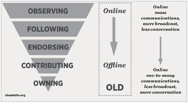 The updated campaigning funnel for unions to move supporters from online to offline action, in the age of coronavirus